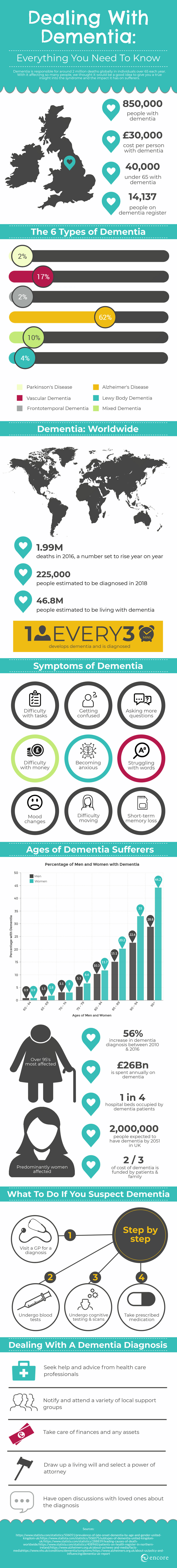 dealing with dementia infographic